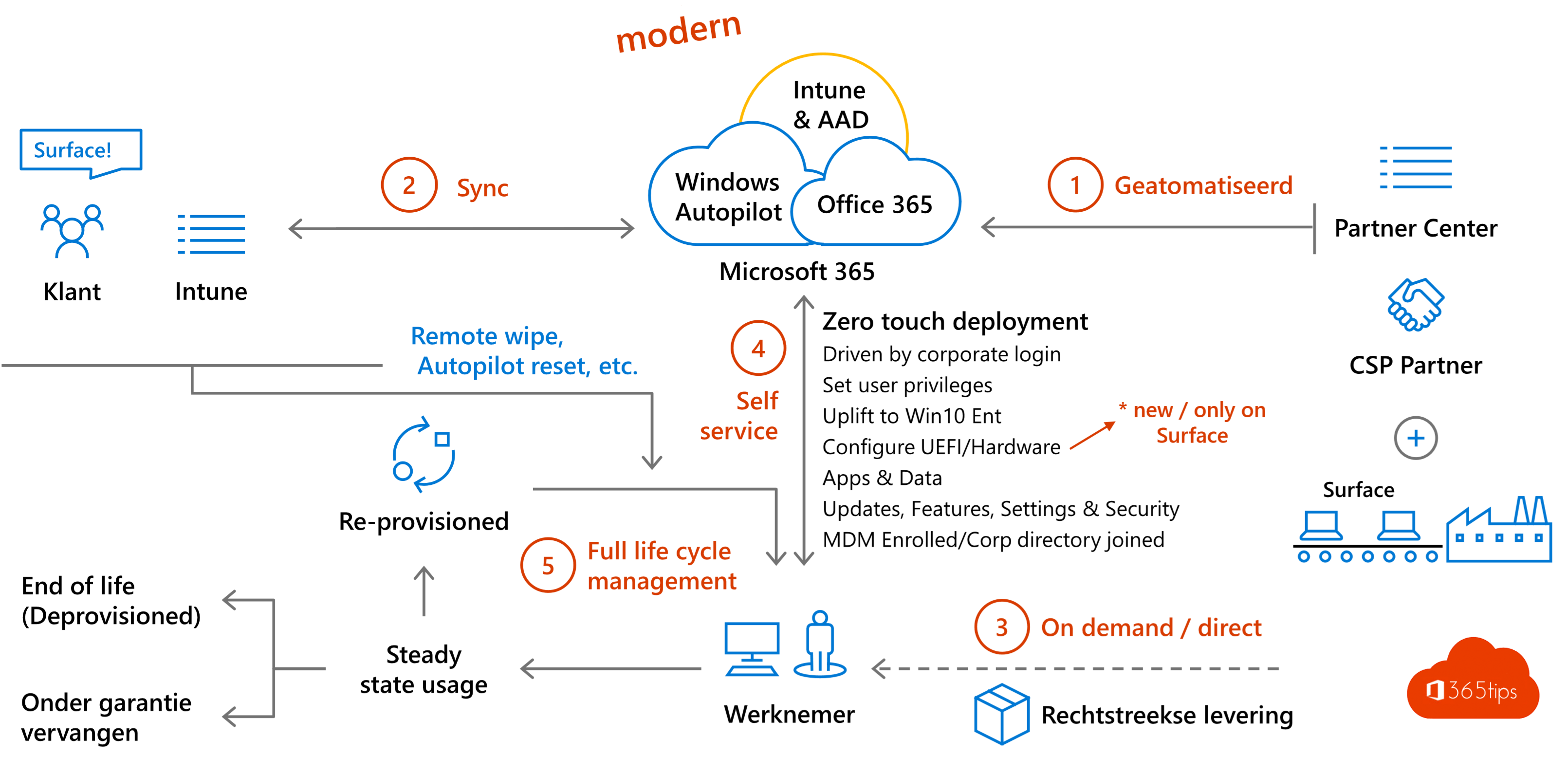 Windows Autopilot – introductie in 4 stappen!