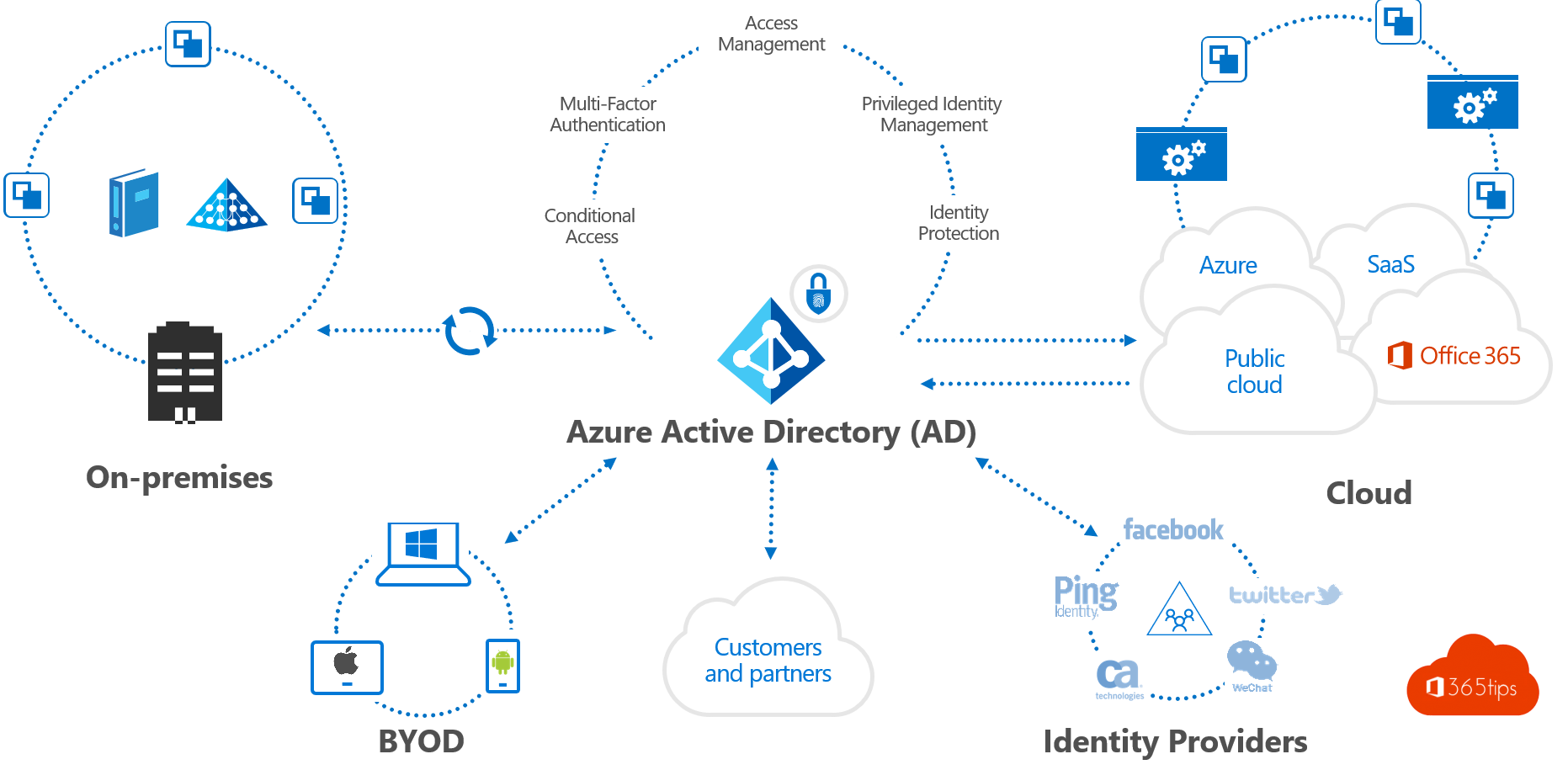 Active Directory high-level infrastructuur