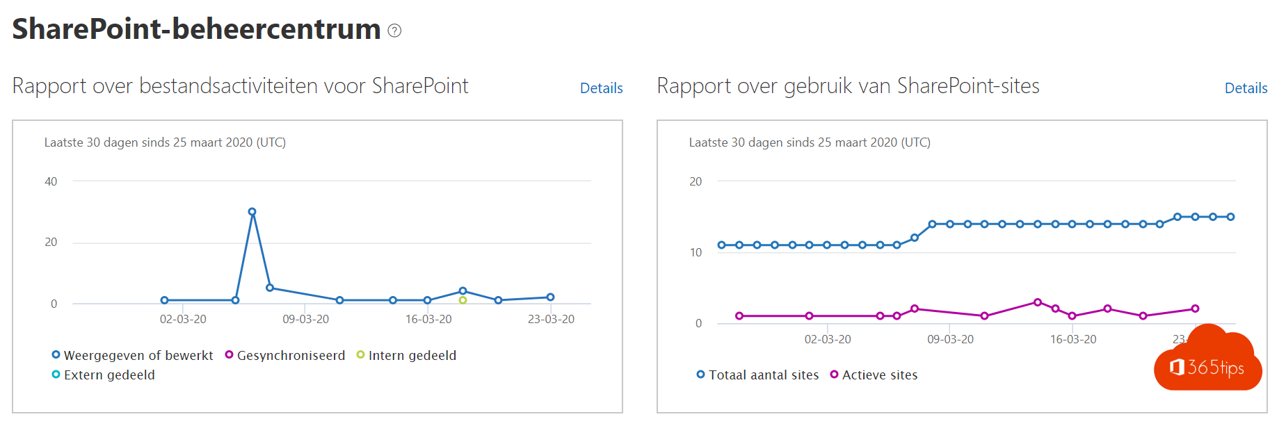 SharePoint Beheercentrum