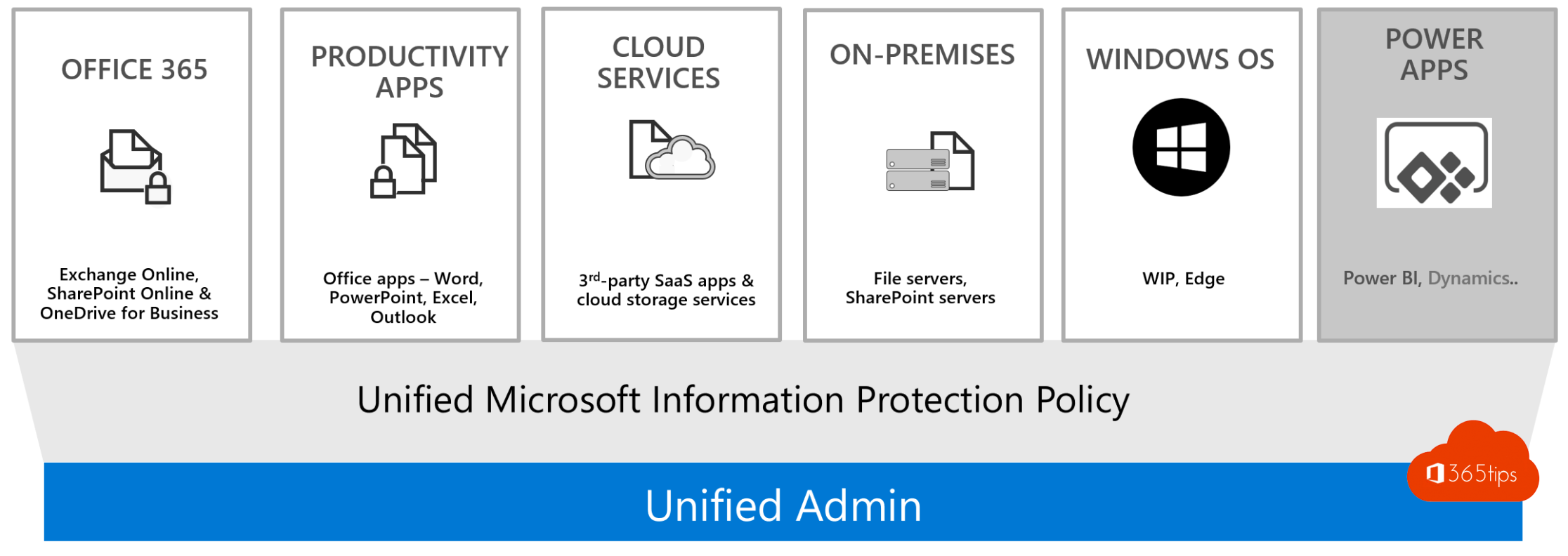 Unified Admin. Unified Microsoft Information Protection Policy