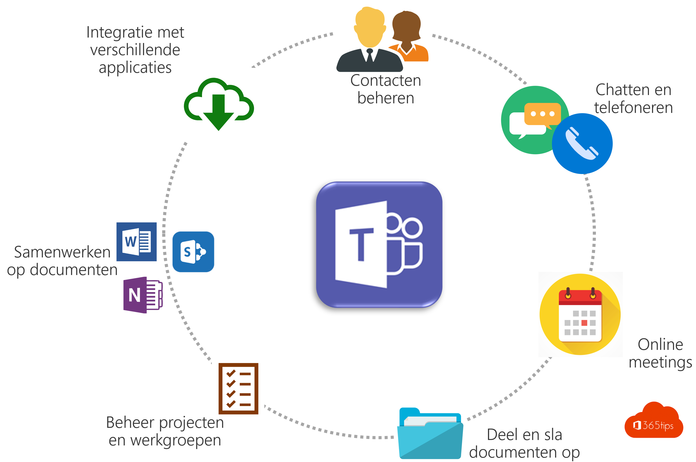 Microsoft Teams Golden Circle